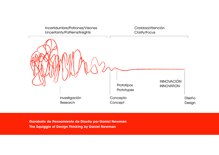 The Squiggle of Design Thinking de Damien Newman Garabato de Diseño
