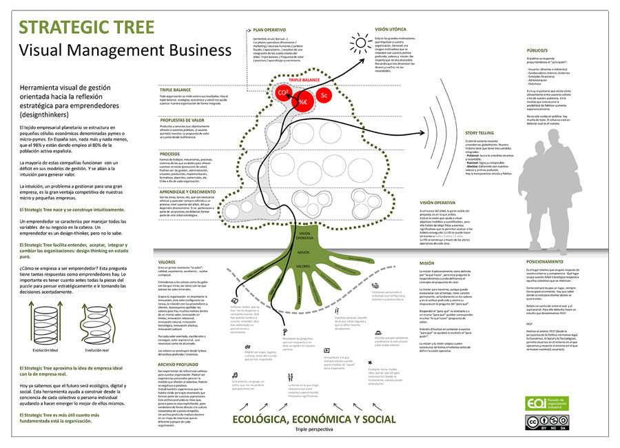 Árbol Estratégico para micro pyme desarrollado por EOI