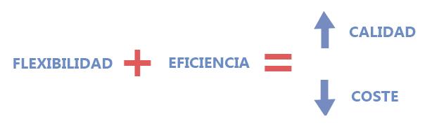 Flexibilidad más eficiencia es igual a mayor calidad y menor coste.