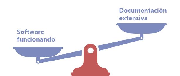 Balanza: El software funcionando pesa más que la documentación extensiva.