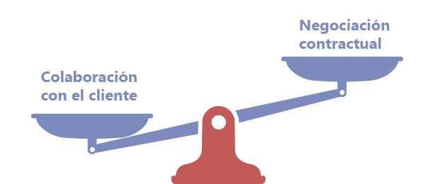 Balanza: La colaboración con el cliente pesa más que la negociación contractual.
